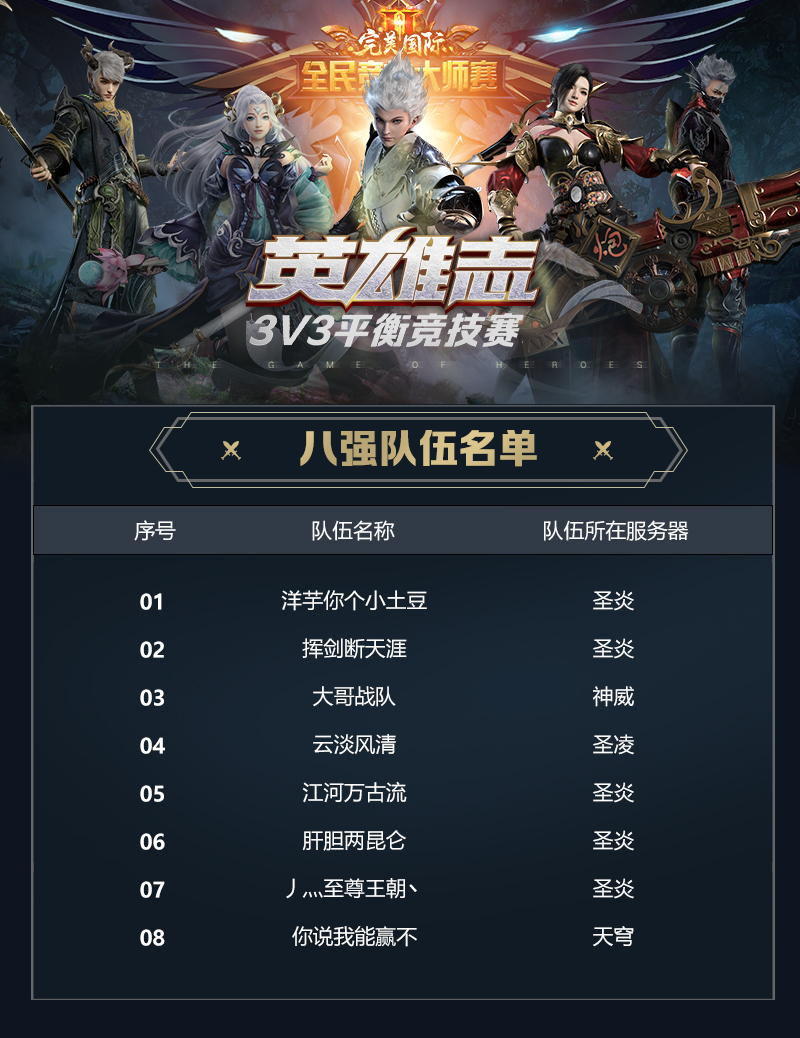 图片: 10-3V3精英挑战赛-8名单-8强队伍名单(1)_副本.jpg