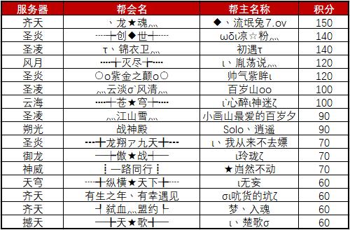图片: 10V10排行榜7.12.png